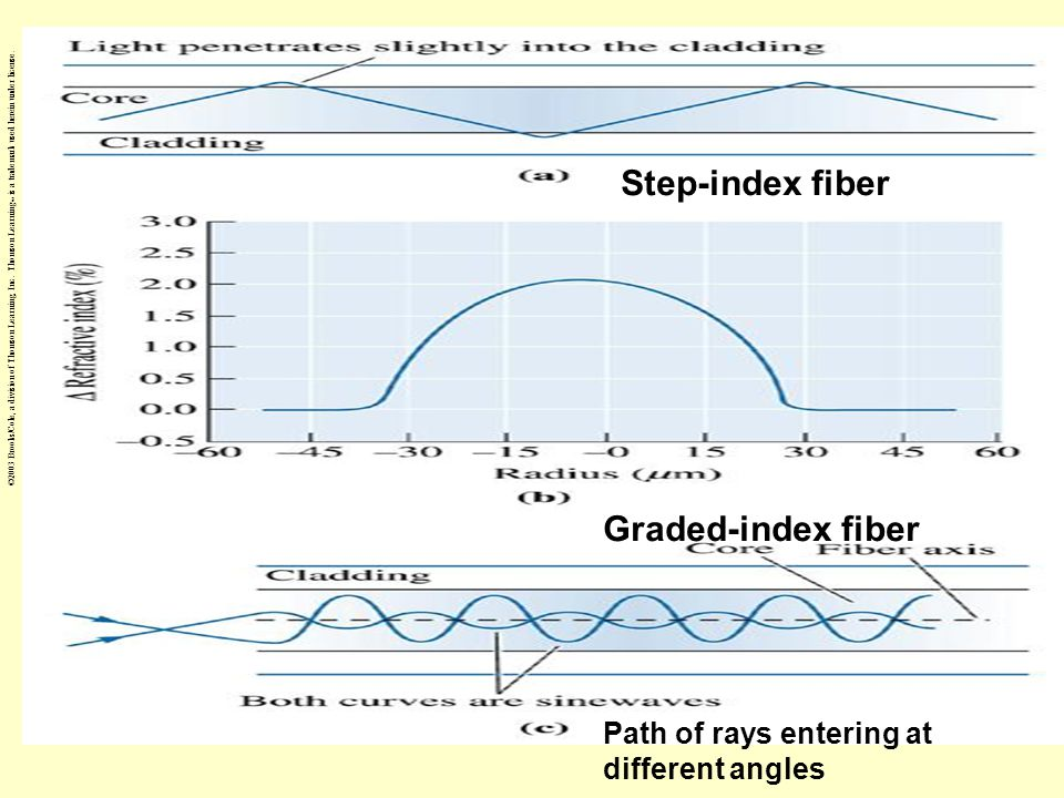 Step-index fiber Graded-index fiber Path of rays entering at