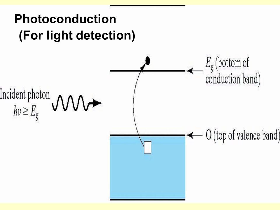 Photoconduction (For light detection)