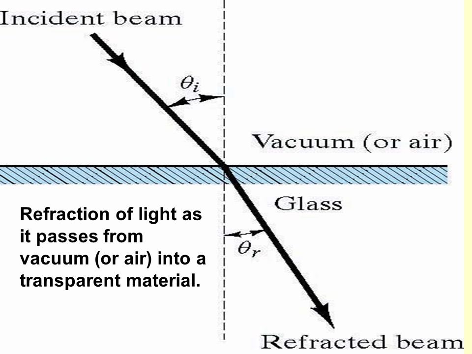 Refraction of light as it passes from vacuum (or air) into a transparent material.