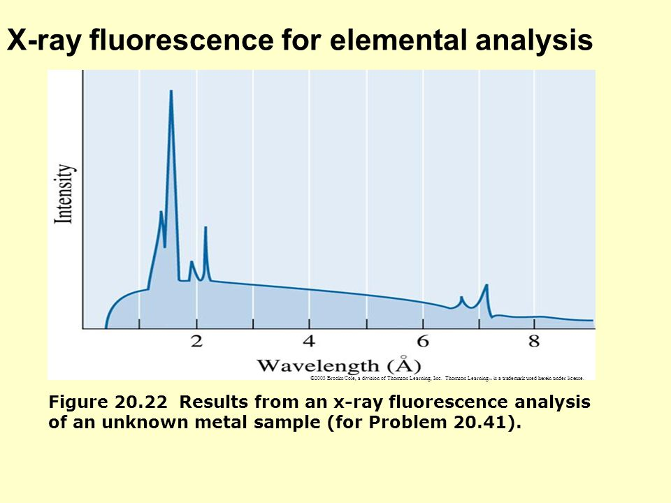 X-ray fluorescence for elemental analysis