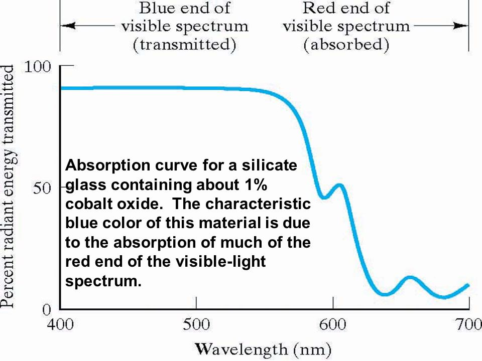 Absorption curve for a silicate glass containing about 1% cobalt oxide