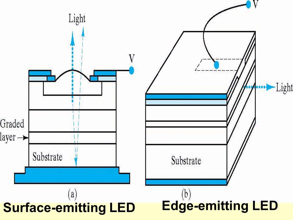 Edge-emitting LED Surface-emitting LED
