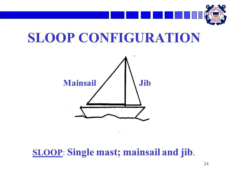 SLOOP: Single mast; mainsail and jib.