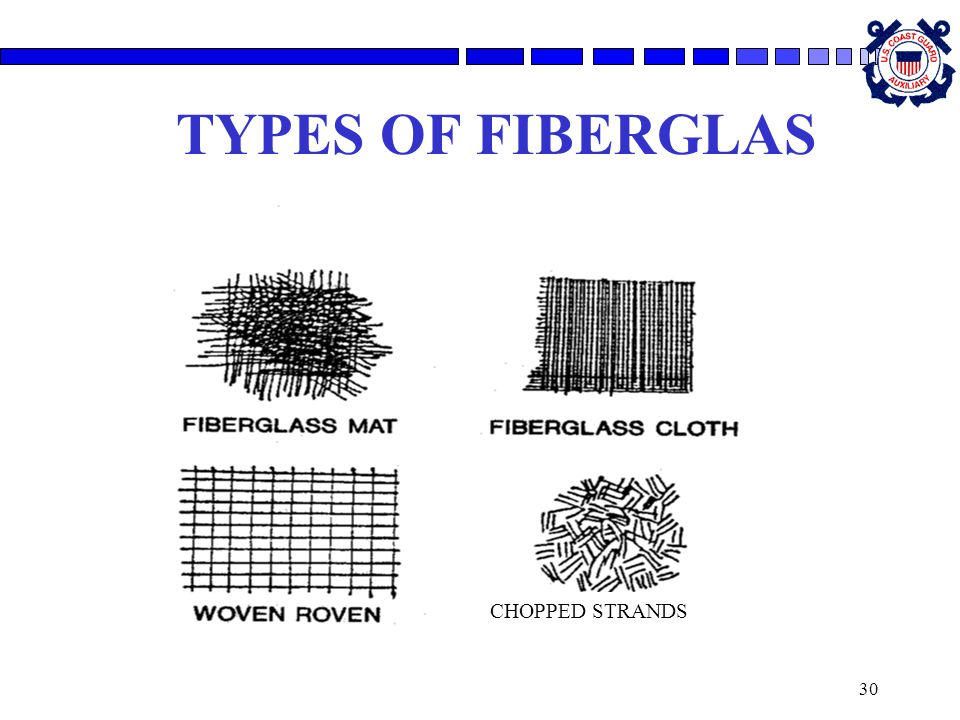 TYPES OF FIBERGLAS CHOPPED STRANDS