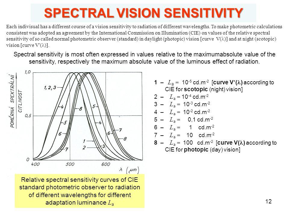 SPECTRAL VISION SENSITIVITY