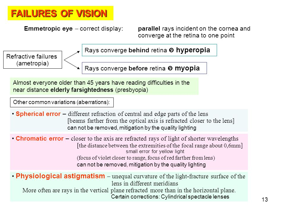 FAILURES OF VISION Emmetropic eye - correct display: parallel rays incident on the cornea and converge at the retina to one point.