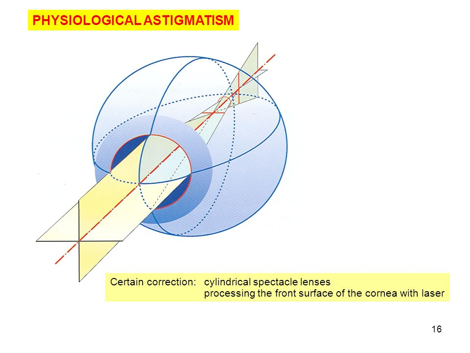 PHYSIOLOGICAL ASTIGMATISM
