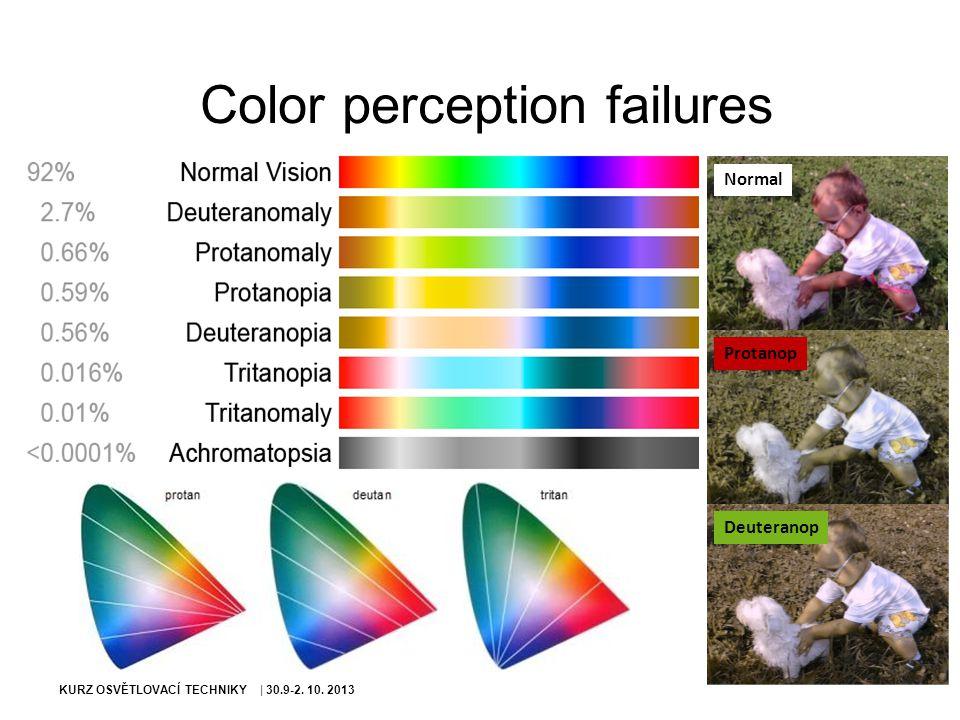 Color perception failures