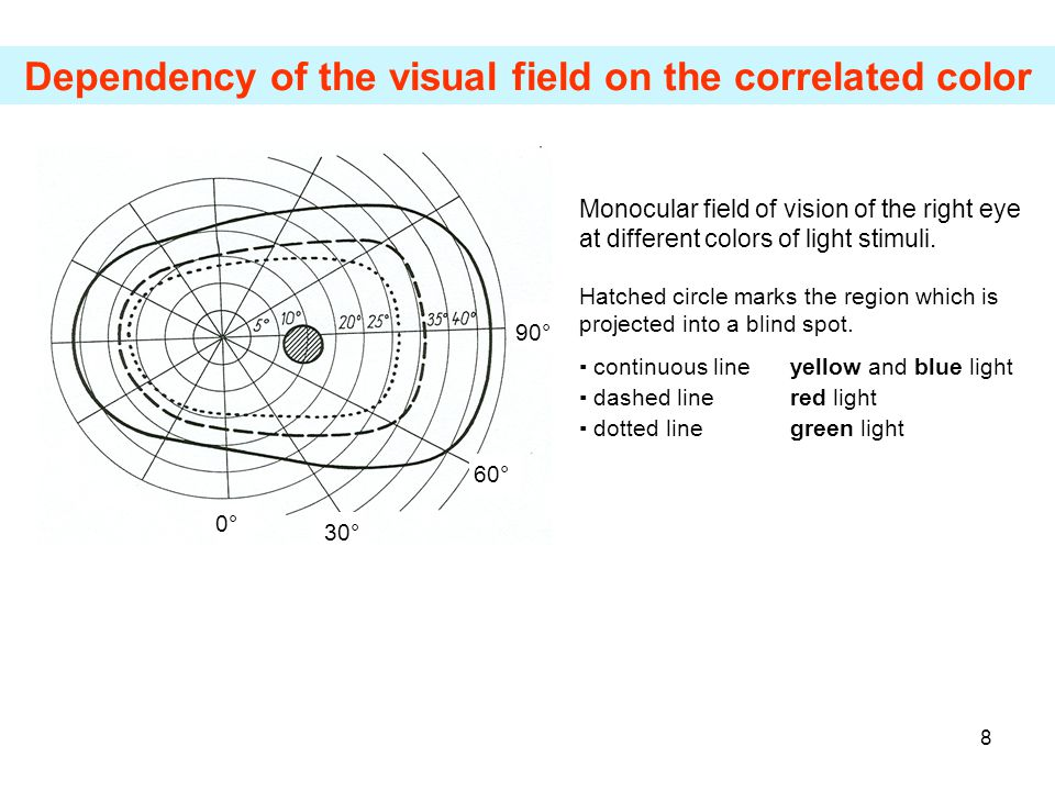 Dependency of the visual field on the correlated color