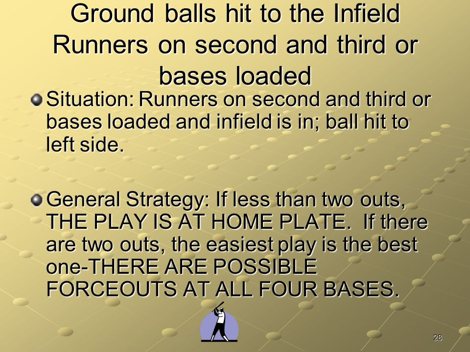Ground balls hit to the Infield Runners on second and third or bases loaded