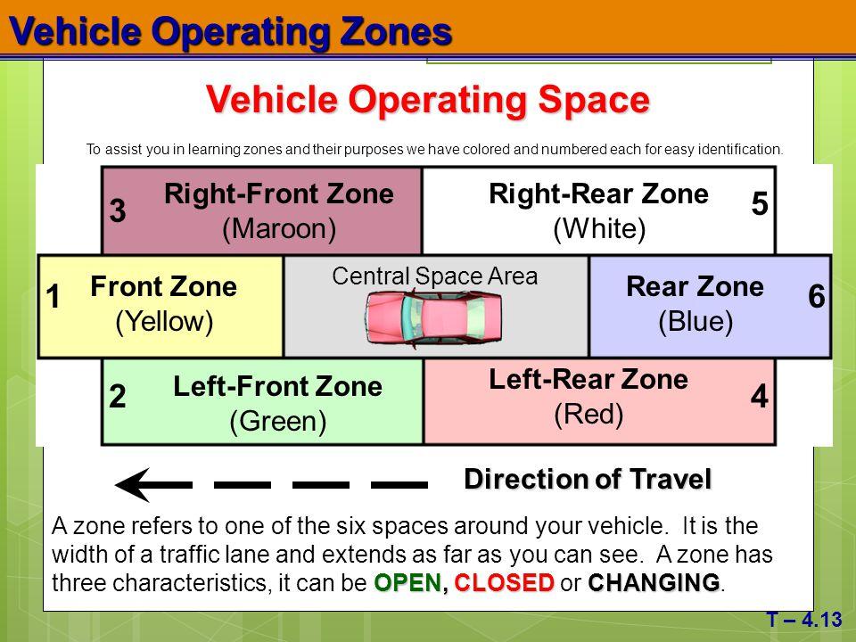 Vehicle Operating Zones