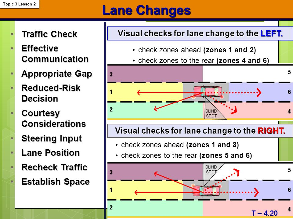 Lane Changes Traffic Check Effective Communication Appropriate Gap