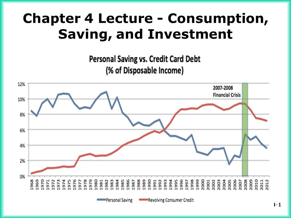 Chapter 4 Lecture - Consumption, Saving, and Investment