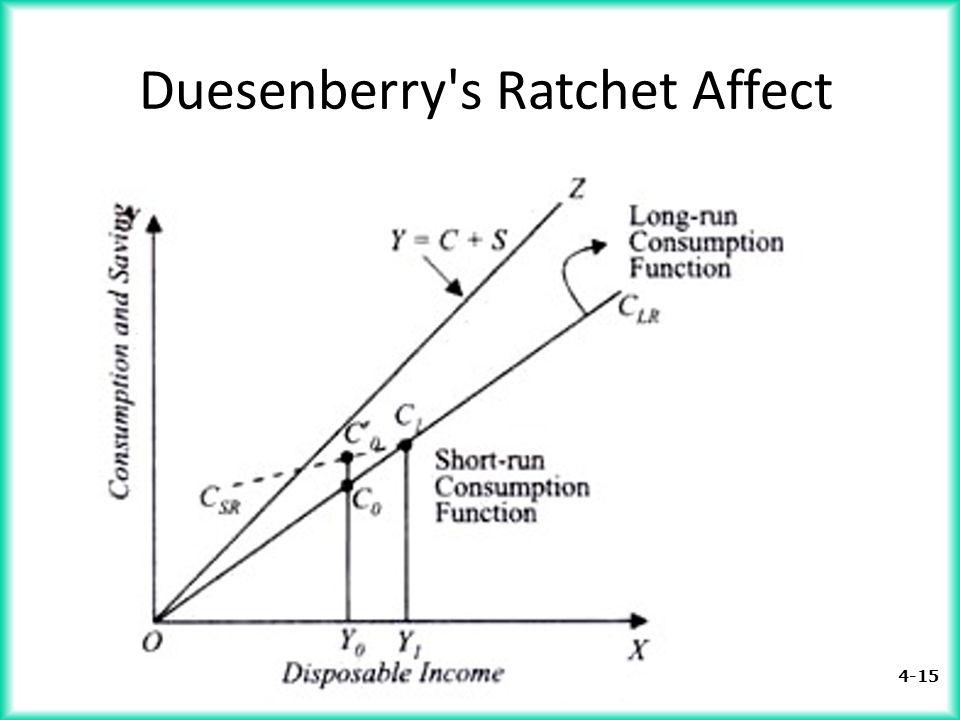 Duesenberry s Ratchet Affect