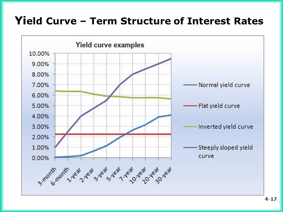 Yield Curve – Term Structure of Interest Rates