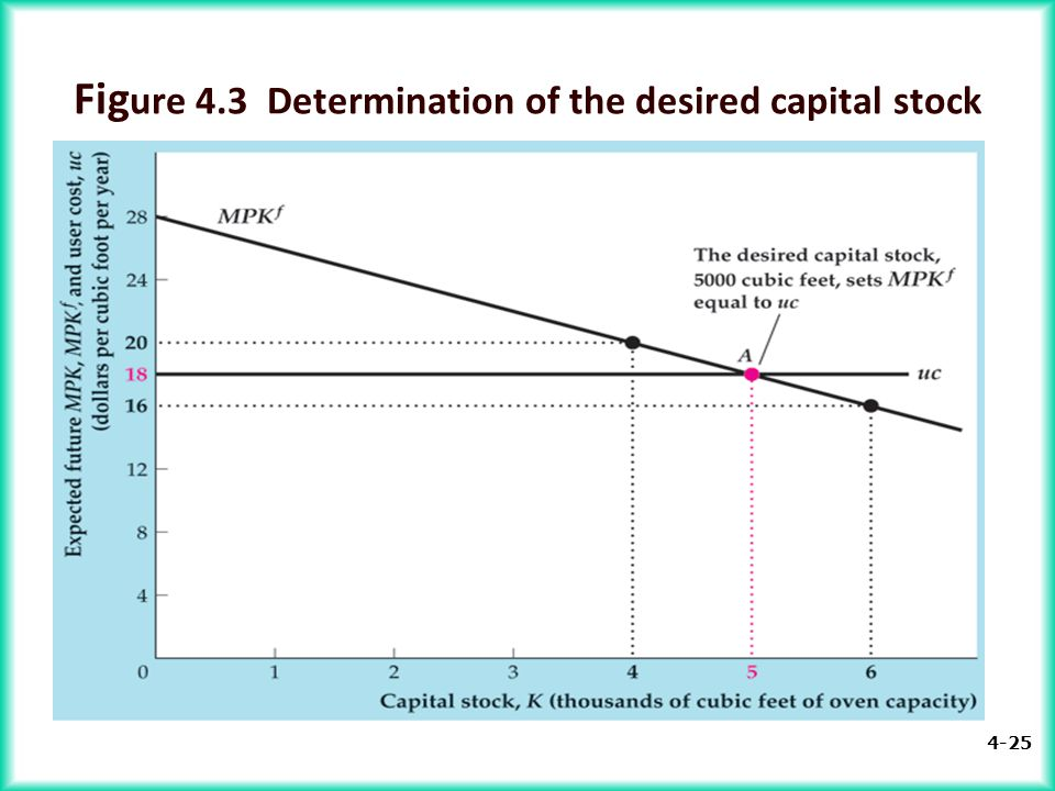Figure 4.3 Determination of the desired capital stock