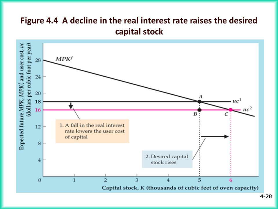 Figure 4.4 A decline in the real interest rate raises the desired capital stock