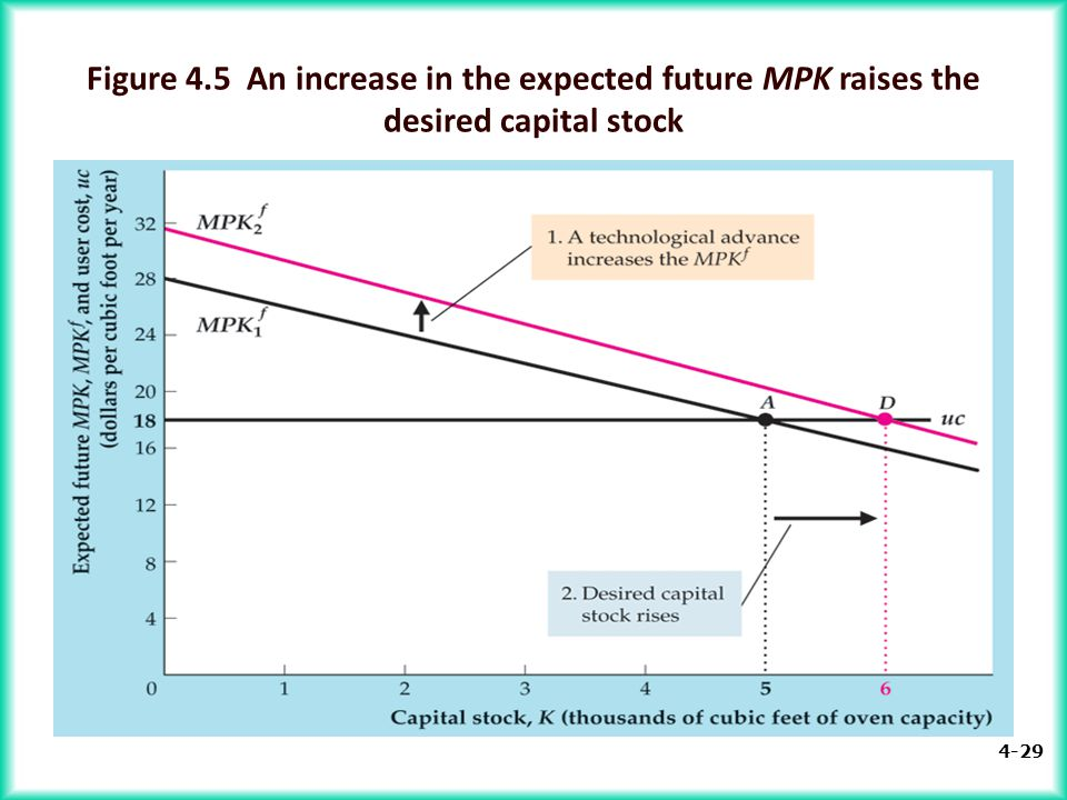 Figure 4.5 An increase in the expected future MPK raises the desired capital stock
