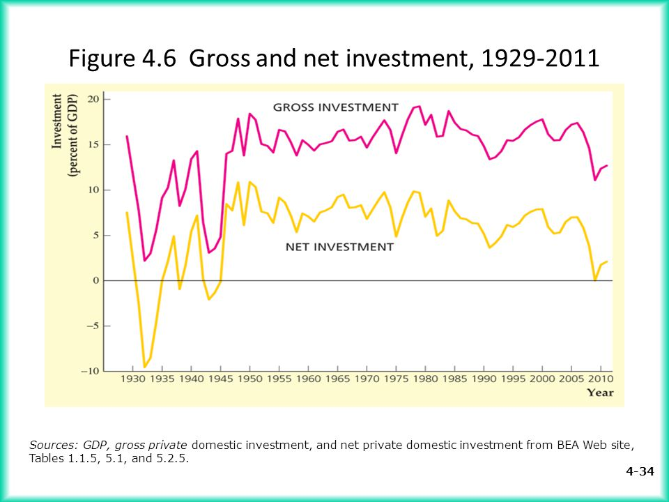 Figure 4.6 Gross and net investment, 1929-2011