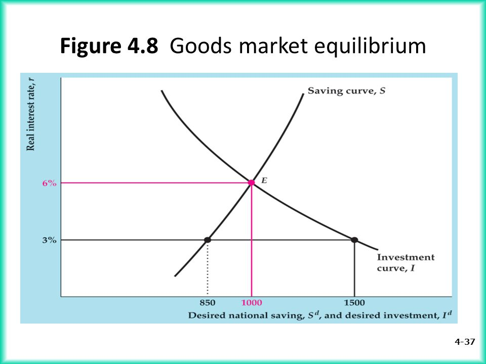 Figure 4.8 Goods market equilibrium