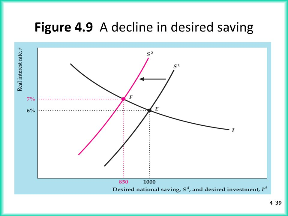 Figure 4.9 A decline in desired saving