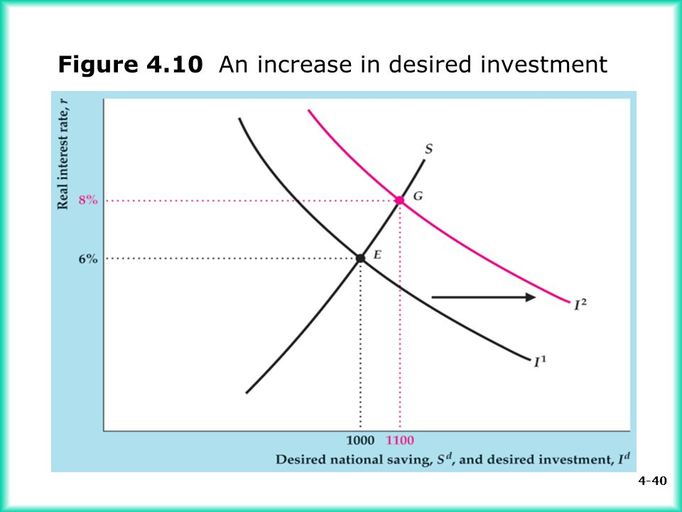 Figure 4.10 An increase in desired investment