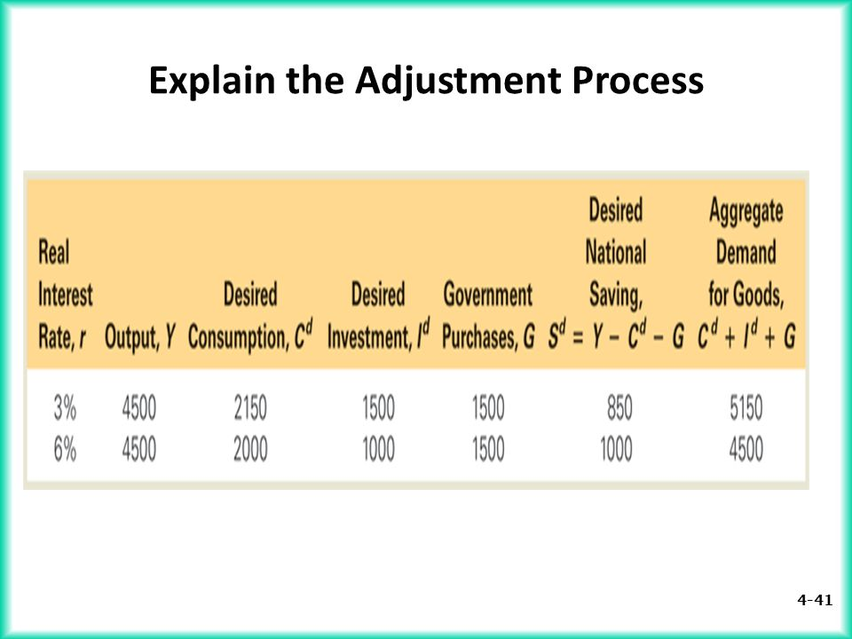 Explain the Adjustment Process