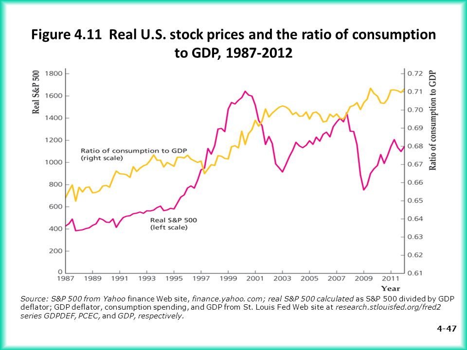 Figure 4.11 Real U.S. stock prices and the ratio of consumption to GDP, 1987-2012