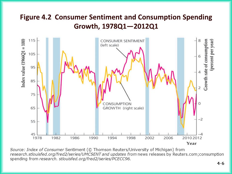 consumption of the consumer Consumption is a major concept in economics and is also studied in many other  social  in particular, fixed investment, intermediate consumption, and  government spending — are placed in separate categories (see consumer  choice.