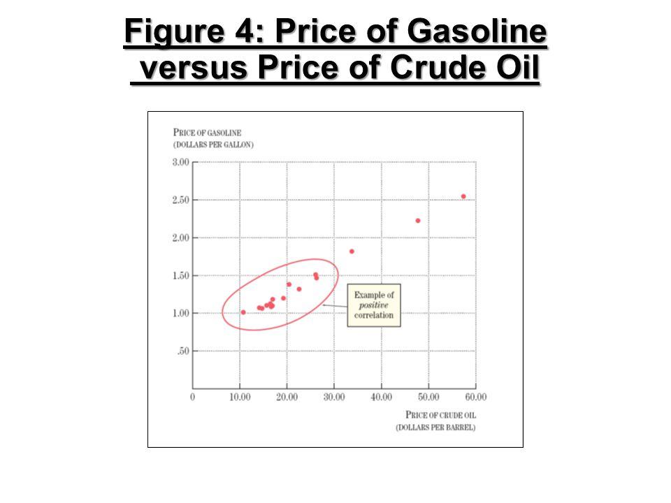 Figure 4: Price of Gasoline versus Price of Crude Oil