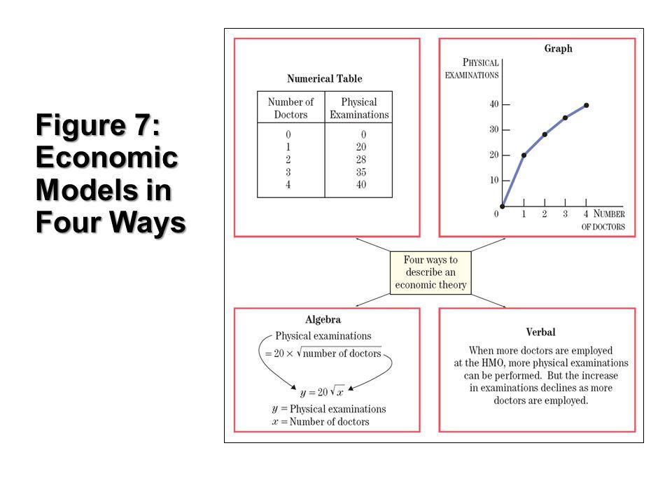 Figure 7: Economic Models in Four Ways