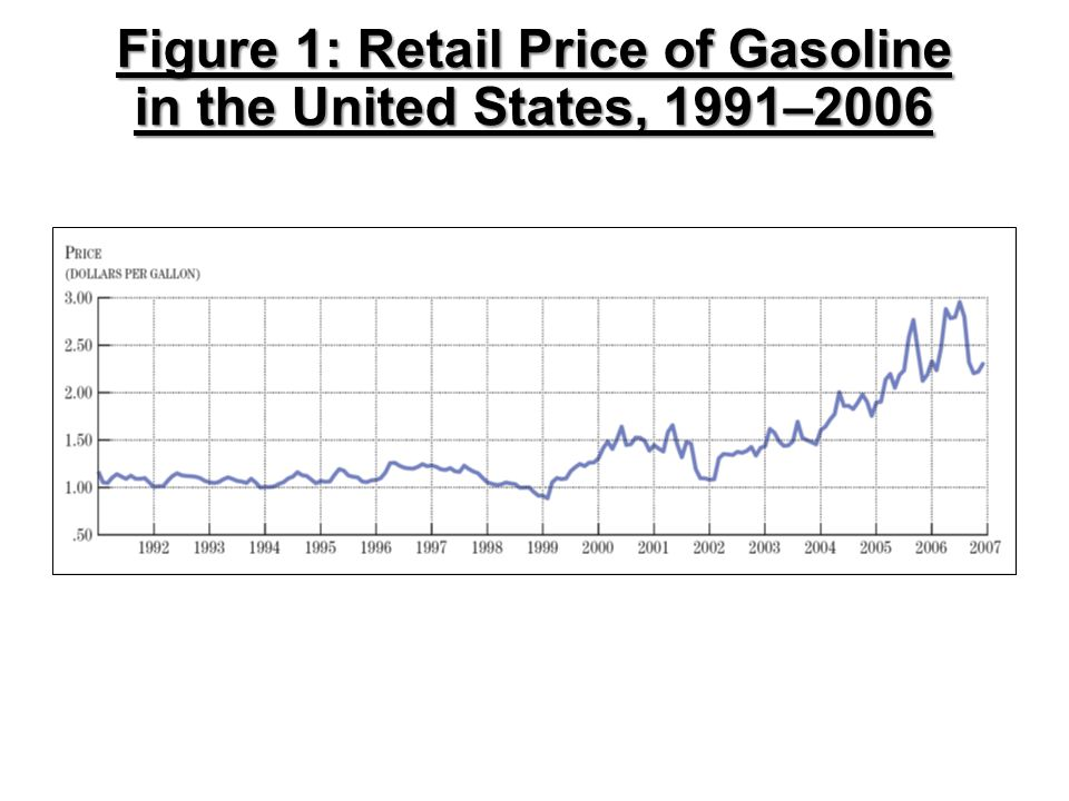 Figure 1: Retail Price of Gasoline in the United States, 1991–2006
