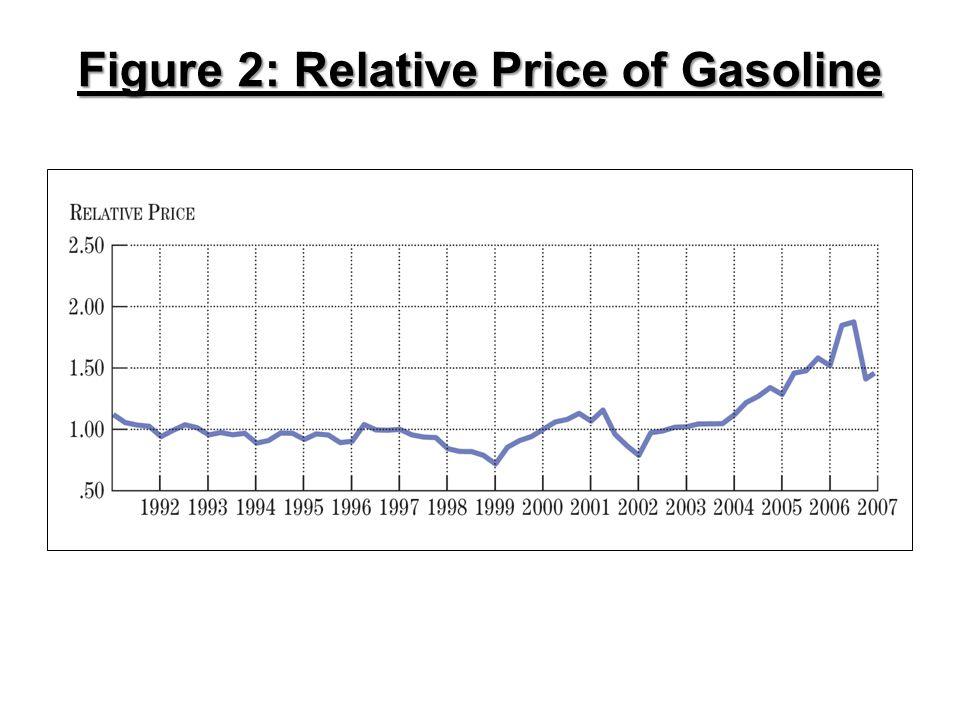 Figure 2: Relative Price of Gasoline