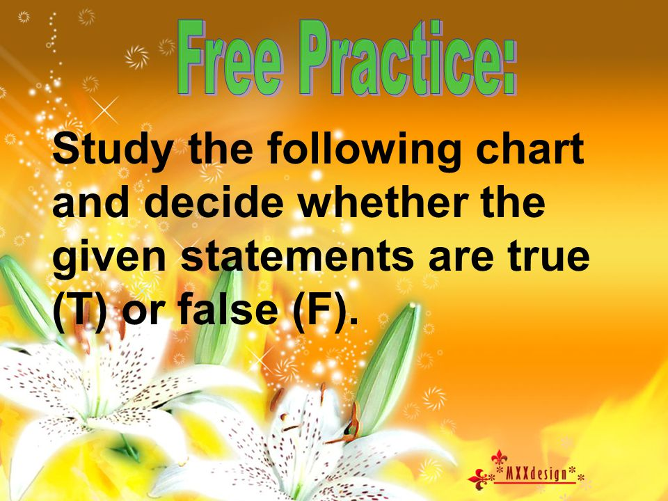 Free Practice: Study the following chart and decide whether the given statements are true (T) or false (F).