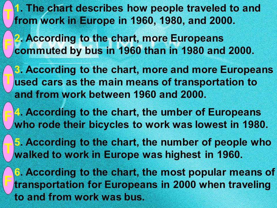 T 1. The chart describes how people traveled to and from work in Europe in 1960, 1980, and 2000. F.