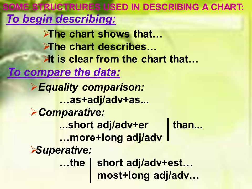 To begin describing: To compare the data: The chart shows that…