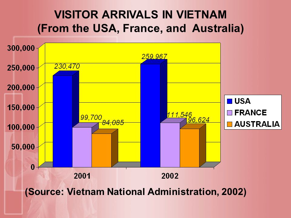 VISITOR ARRIVALS IN VIETNAM (From the USA, France, and Australia)