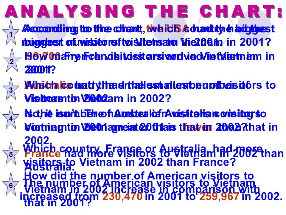 ANALYSING THE CHART: 1. According to the chart, the USA had the biggest number of visitors to Vietnam in 2001.