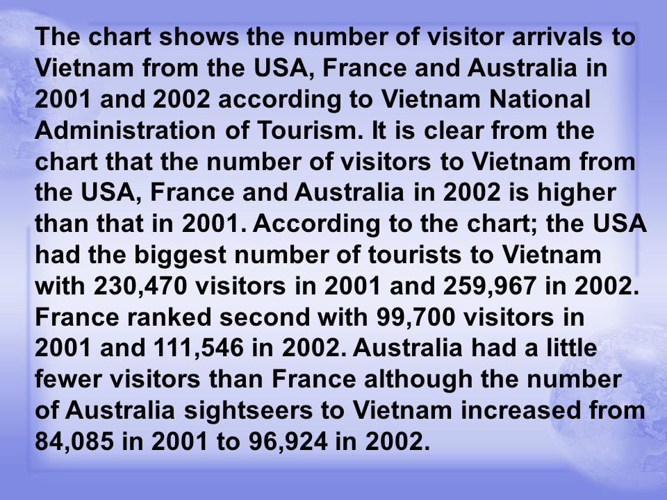 The chart shows the number of visitor arrivals to Vietnam from the USA, France and Australia in 2001 and 2002 according to Vietnam National Administration of Tourism.