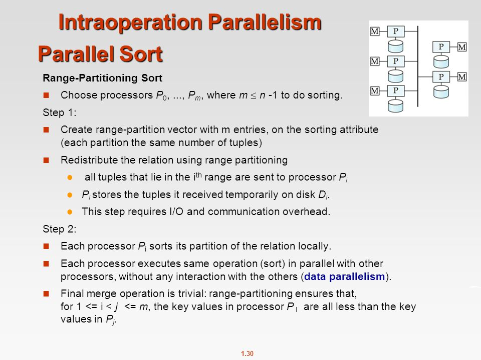 Intraoperation Parallelism