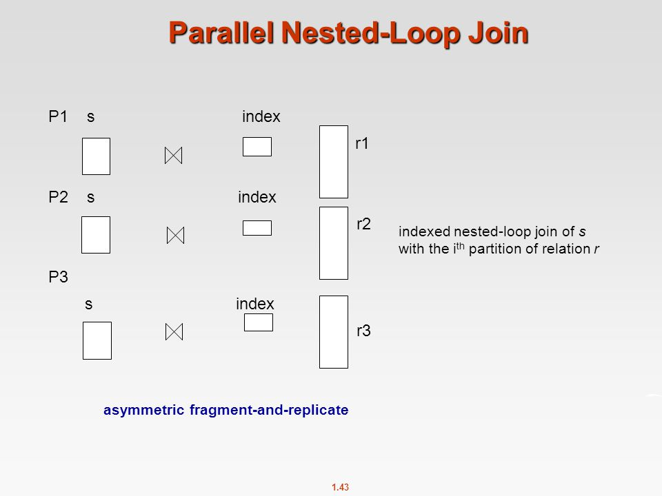 Parallel Nested-Loop Join