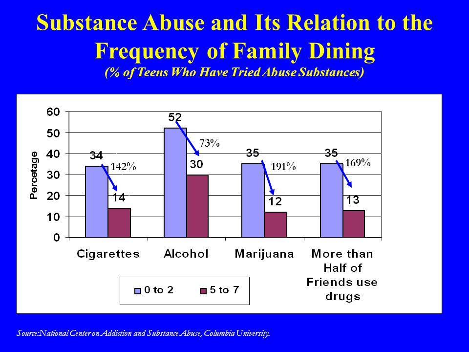 Substance Abuse and Its Relation to the Frequency of Family Dining (% of Teens Who Have Tried Abuse Substances)