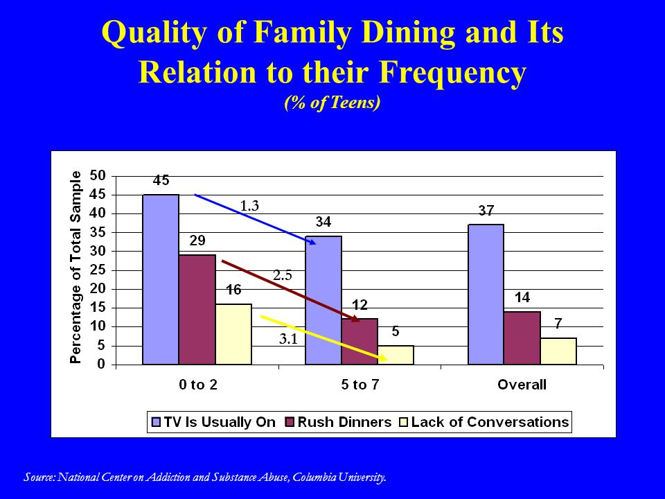 Quality of Family Dining and Its Relation to their Frequency (% of Teens)