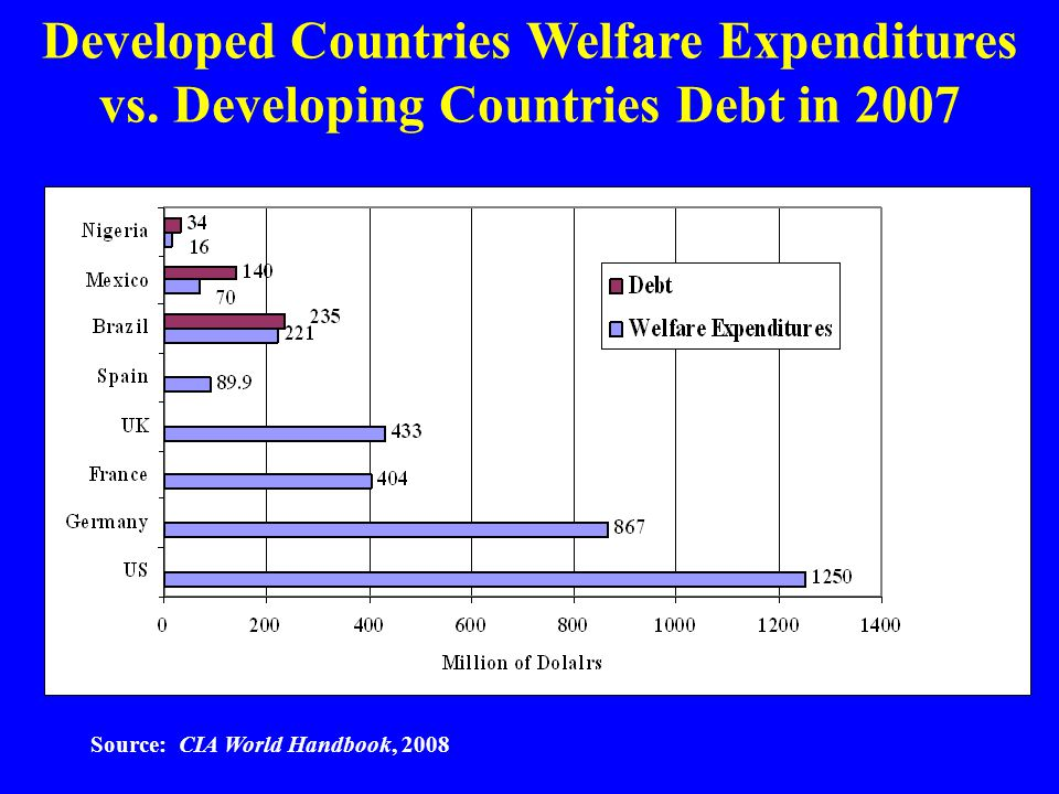 Developed Countries Welfare Expenditures vs