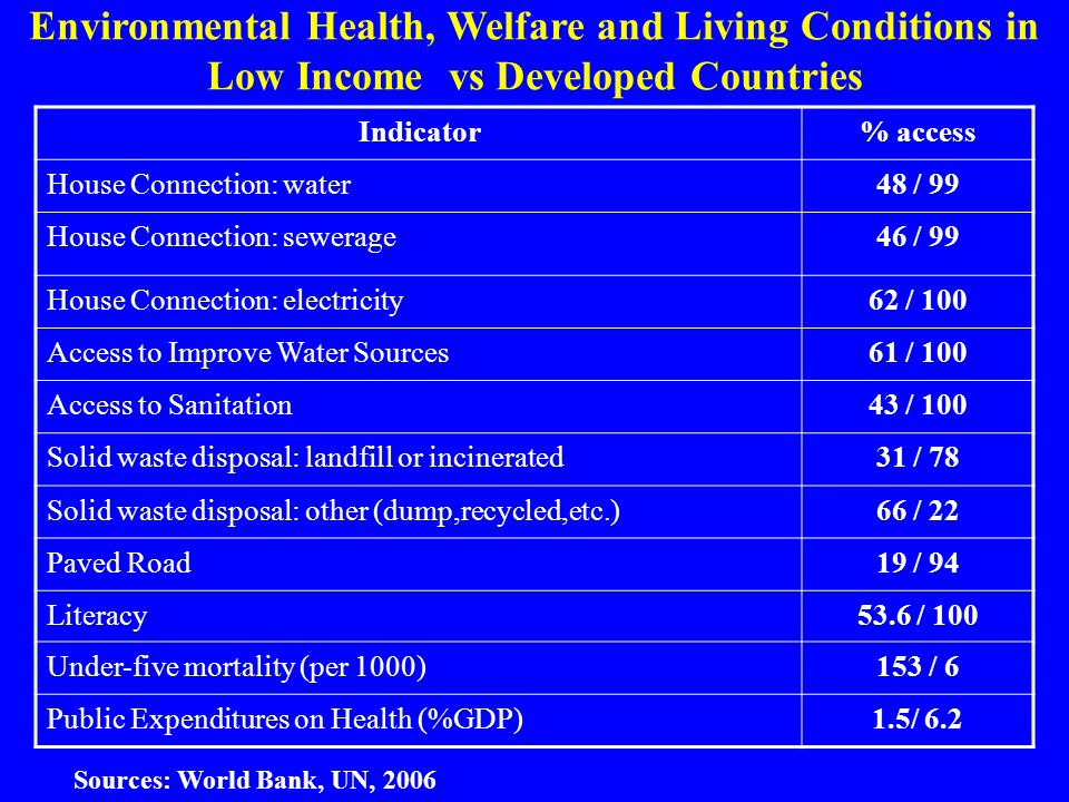Environmental Health, Welfare and Living Conditions in Low Income vs Developed Countries