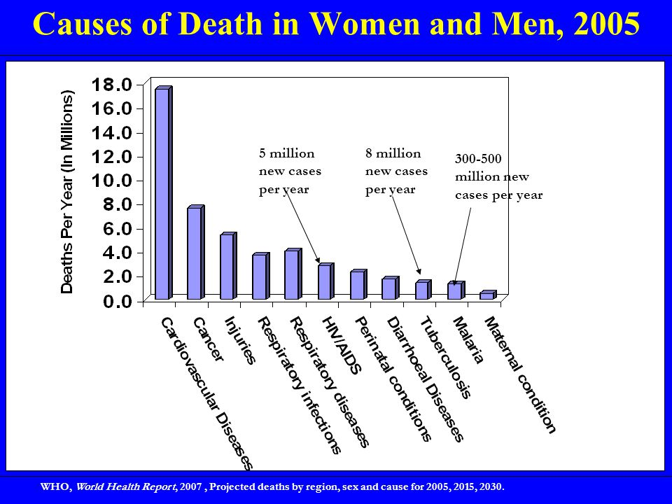 Causes of Death in Women and Men, 2005