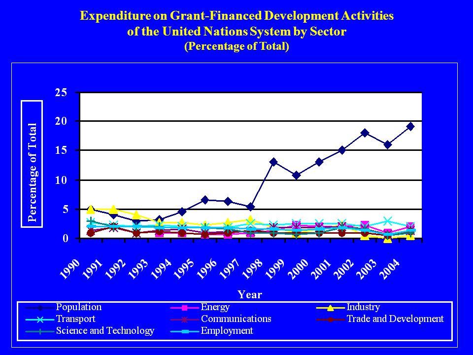 Expenditure on Grant-Financed Development Activities