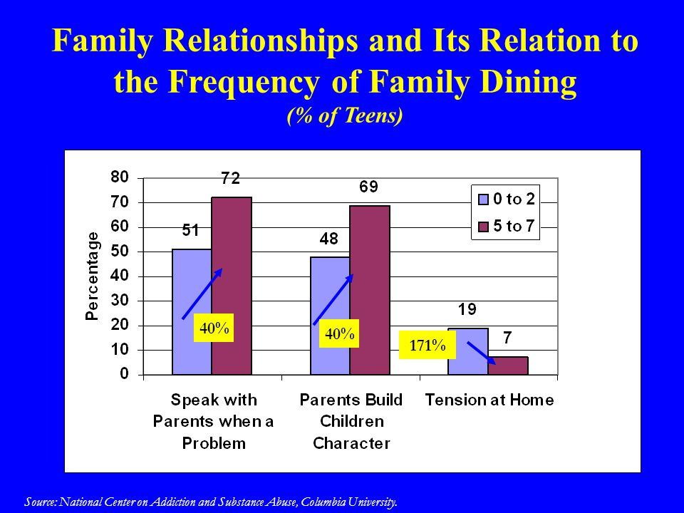 Family Relationships and Its Relation to the Frequency of Family Dining (% of Teens)