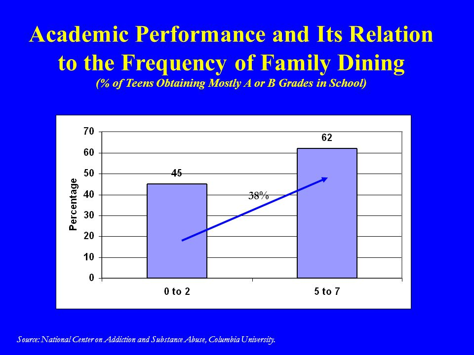 Academic Performance and Its Relation to the Frequency of Family Dining (% of Teens Obtaining Mostly A or B Grades in School)