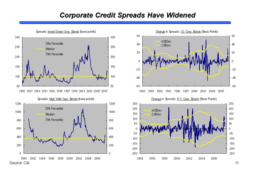 Corporate Credit Spreads Have Widened